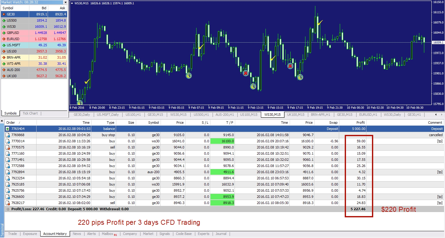 Cfd trading systems